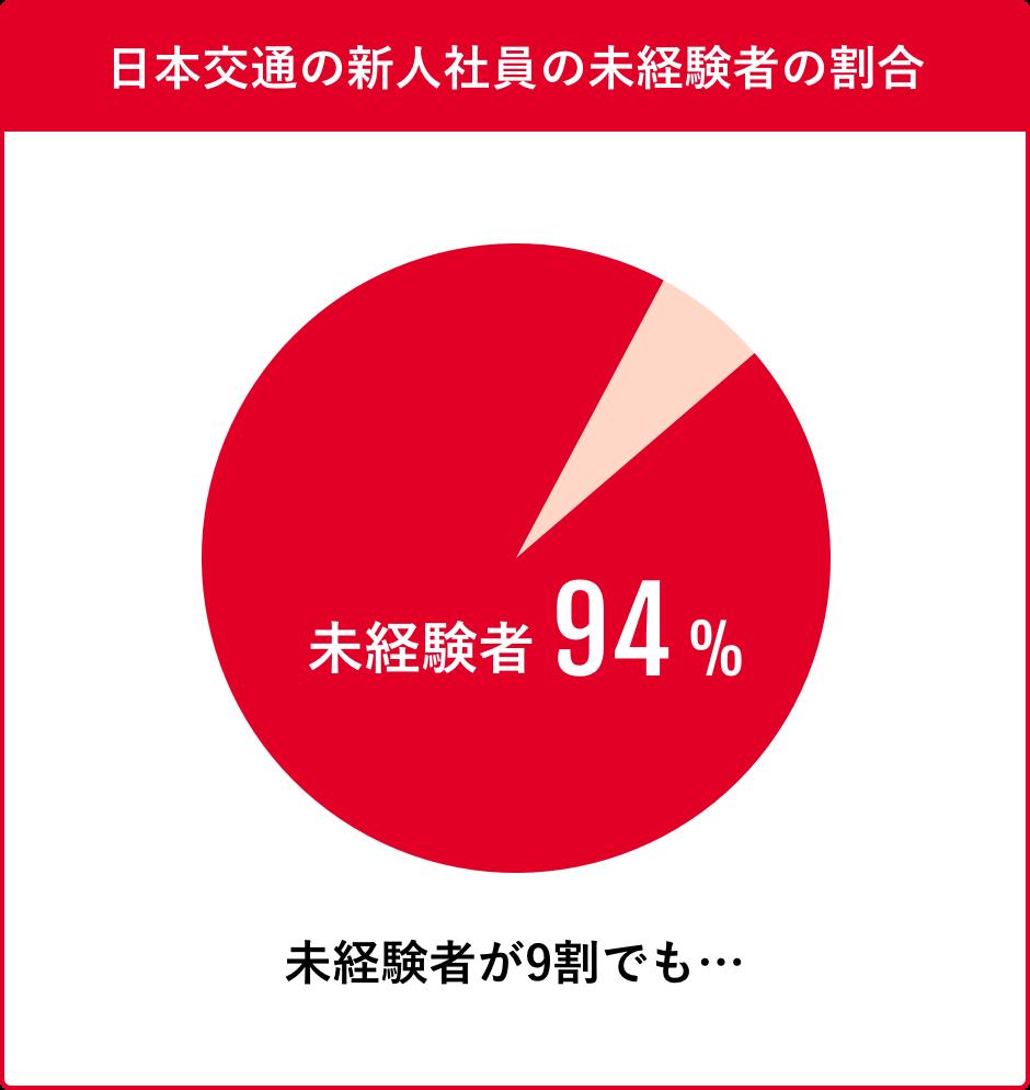 日本交通の未経験1年目の給与